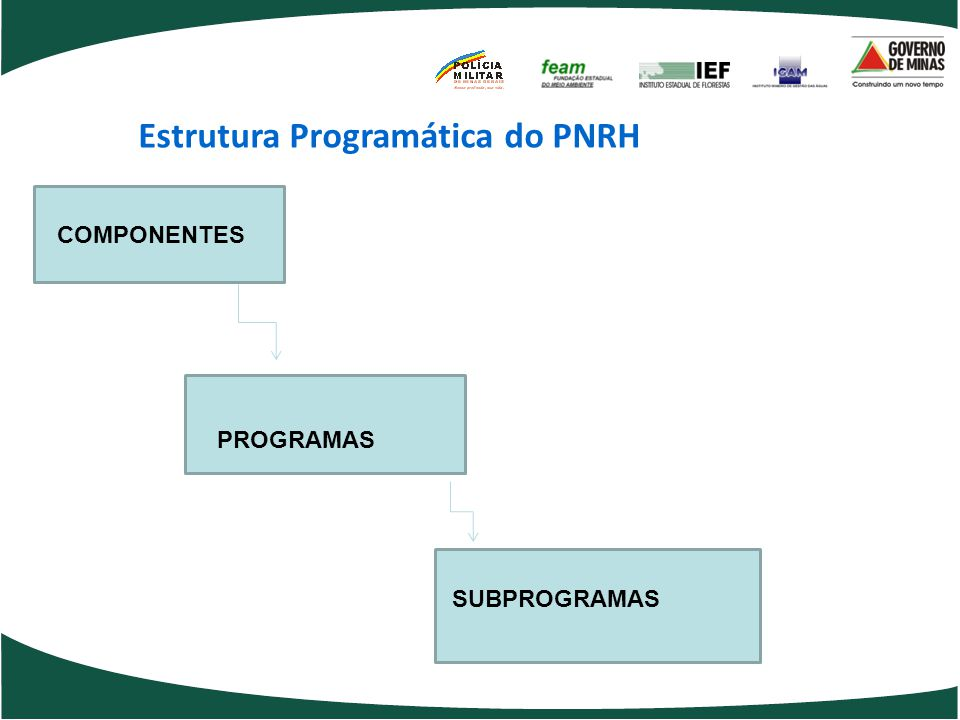 Estrutura Programática do PNRH