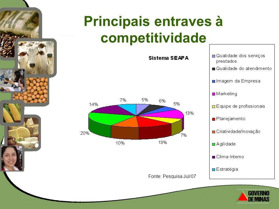 Principais entraves à competitividade