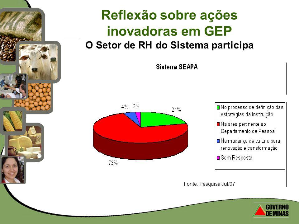 Reflexão sobre ações inovadoras em GEP O Setor de RH do Sistema participa