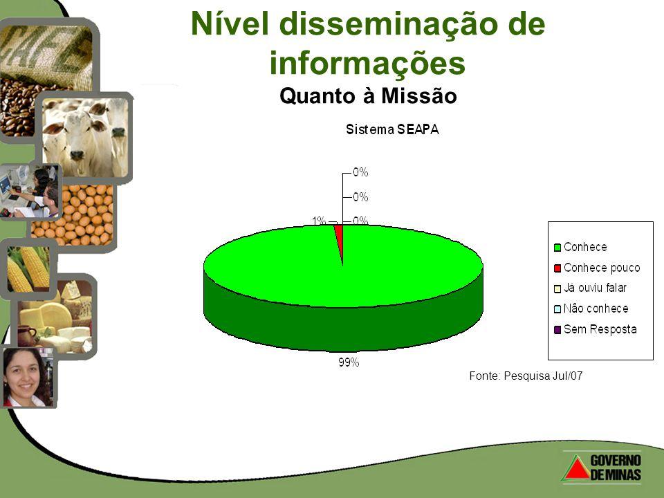 Nível disseminação de informações Quanto à Missão