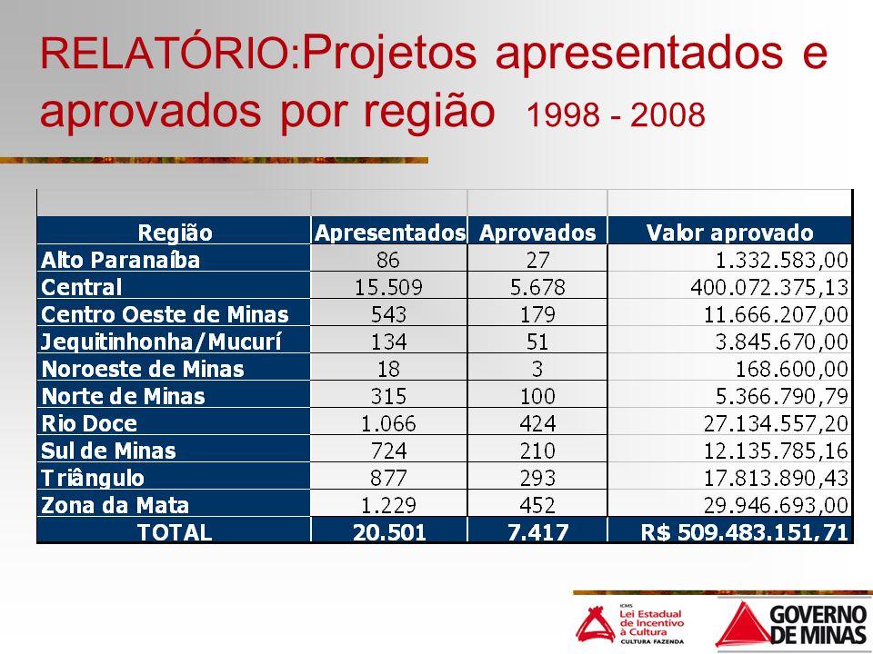 RELATÓRIO:Projetos apresentados e aprovados por região 1998 - 2008