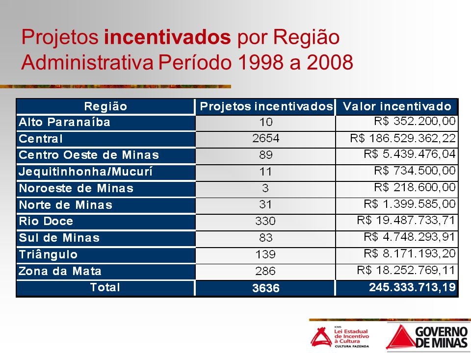 Projetos incentivados por Região Administrativa Período 1998 a 2008