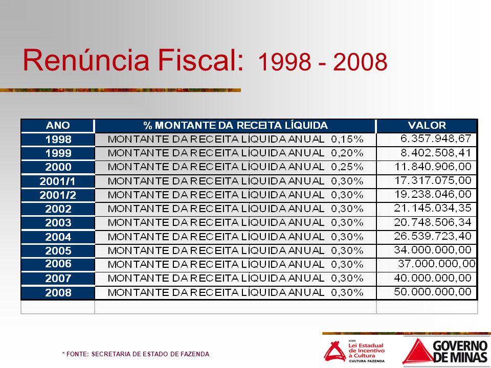 Renúncia Fiscal: 1998 - 2008 * FONTE: SECRETARIA DE ESTADO DE FAZENDA