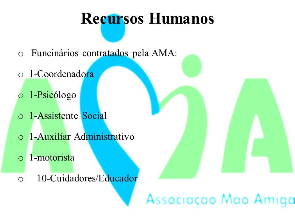 Recursos Humanos Funcinários contratados pela AMA: 1-Coordenadora
