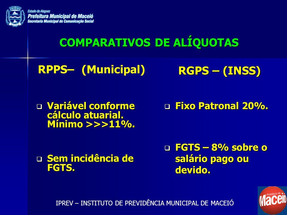 COMPARATIVOS DE ALÍQUOTAS