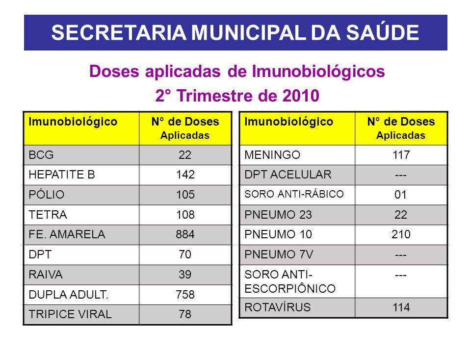SECRETARIA MUNICIPAL DA SAÚDE Doses aplicadas de Imunobiológicos