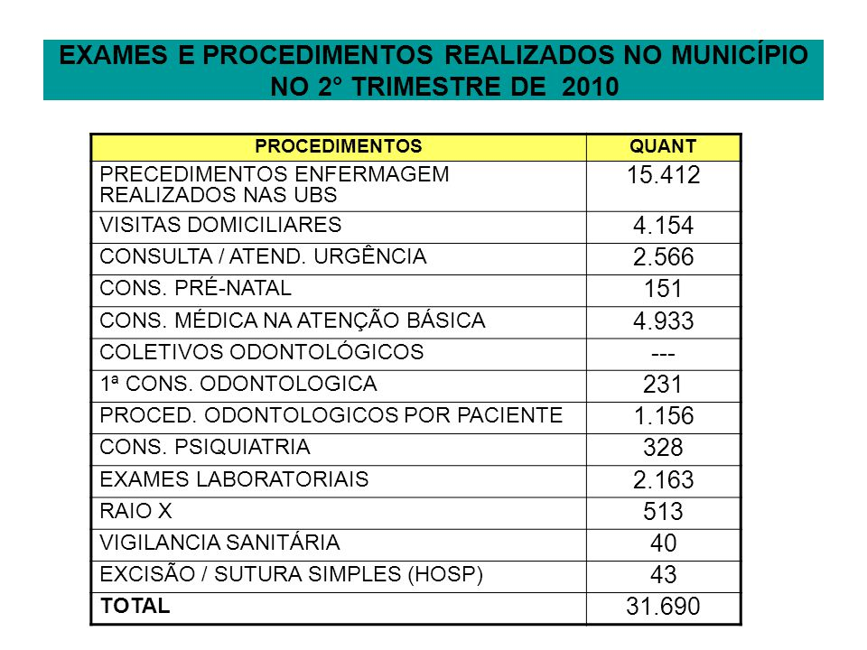 EXAMES E PROCEDIMENTOS REALIZADOS NO MUNICÍPIO NO 2° TRIMESTRE DE 2010