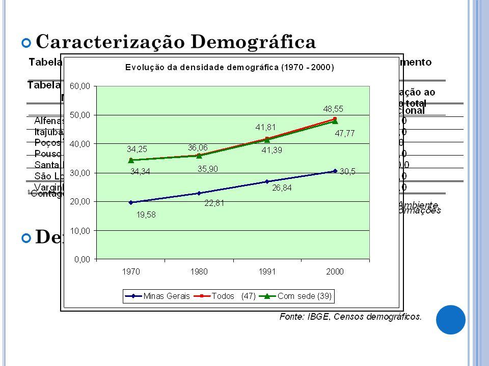 Caracterização Demográfica