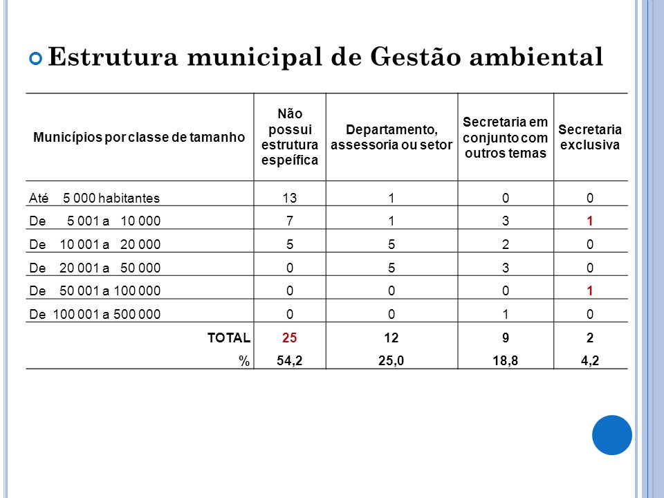 Estrutura municipal de Gestão ambiental