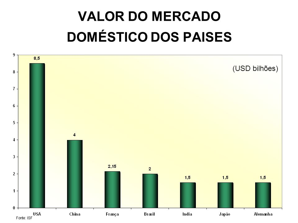 VALOR DO MERCADO DOMÉSTICO DOS PAISES