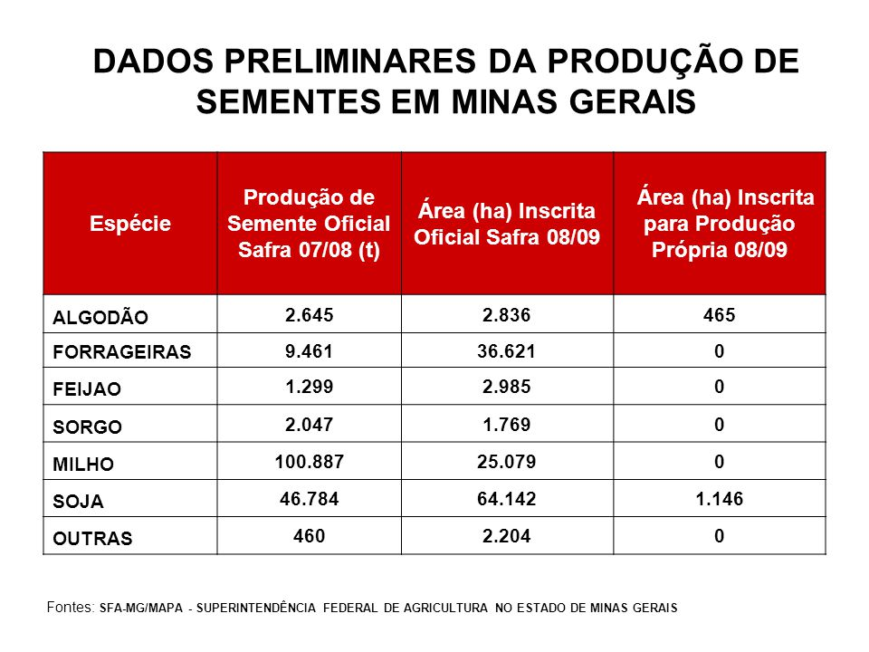 DADOS PRELIMINARES DA PRODUÇÃO DE SEMENTES EM MINAS GERAIS