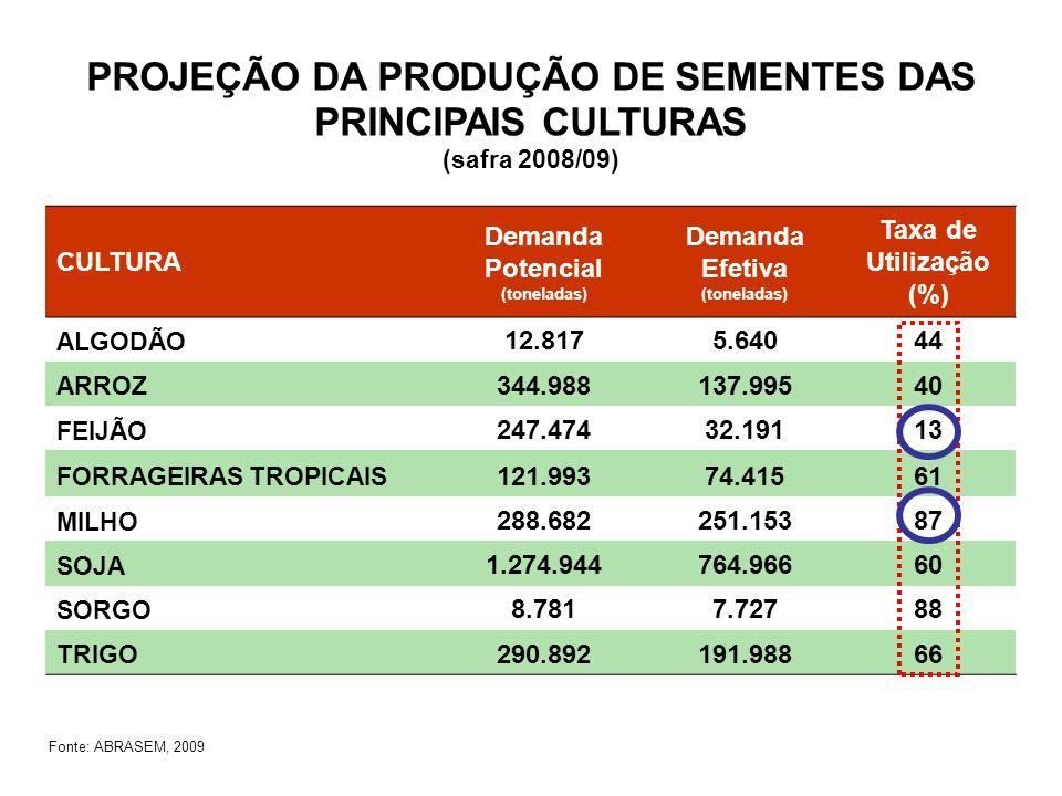 PROJEÇÃO DA PRODUÇÃO DE SEMENTES DAS PRINCIPAIS CULTURAS