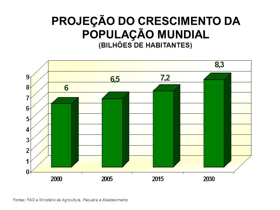 PROJEÇÃO DO CRESCIMENTO DA POPULAÇÃO MUNDIAL (BILHÕES DE HABITANTES)