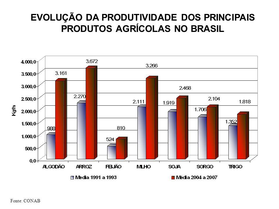 EVOLUÇÃO DA PRODUTIVIDADE DOS PRINCIPAIS PRODUTOS AGRÍCOLAS NO BRASIL