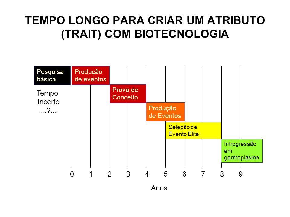 TEMPO LONGO PARA CRIAR UM ATRIBUTO (TRAIT) COM BIOTECNOLOGIA