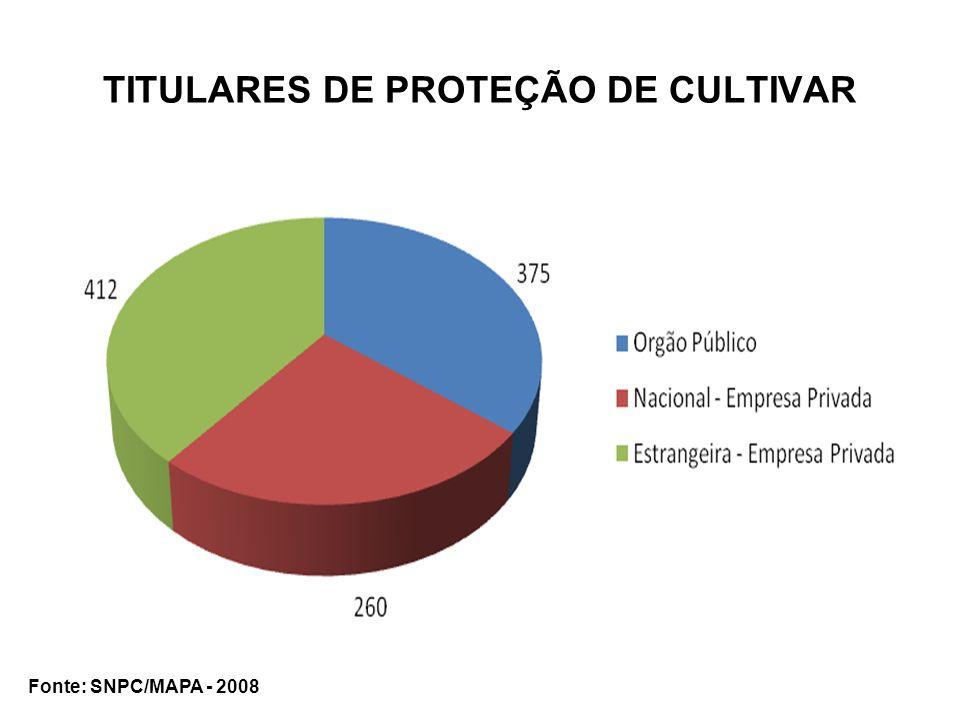 TITULARES DE PROTEÇÃO DE CULTIVAR