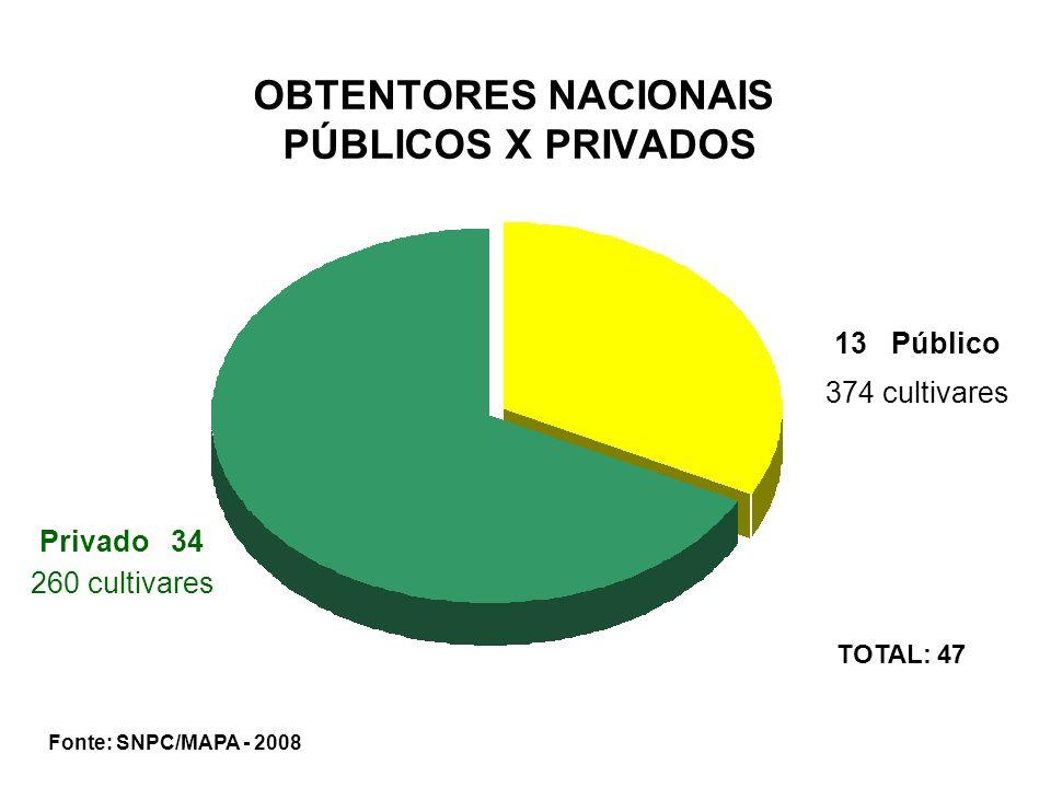 OBTENTORES NACIONAIS PÚBLICOS X PRIVADOS