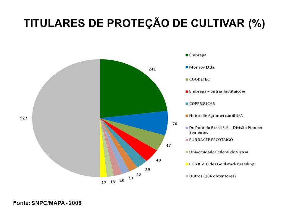 TITULARES DE PROTEÇÃO DE CULTIVAR (%)