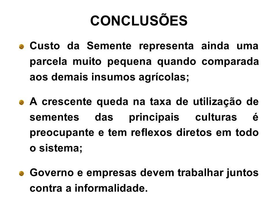 CONCLUSÕES Custo da Semente representa ainda uma parcela muito pequena quando comparada aos demais insumos agrícolas;
