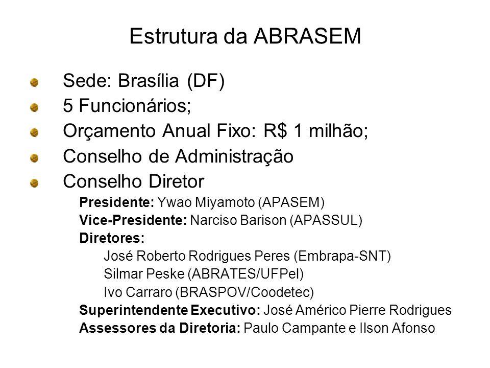 Estrutura da ABRASEM Sede: Brasília (DF) 5 Funcionários;