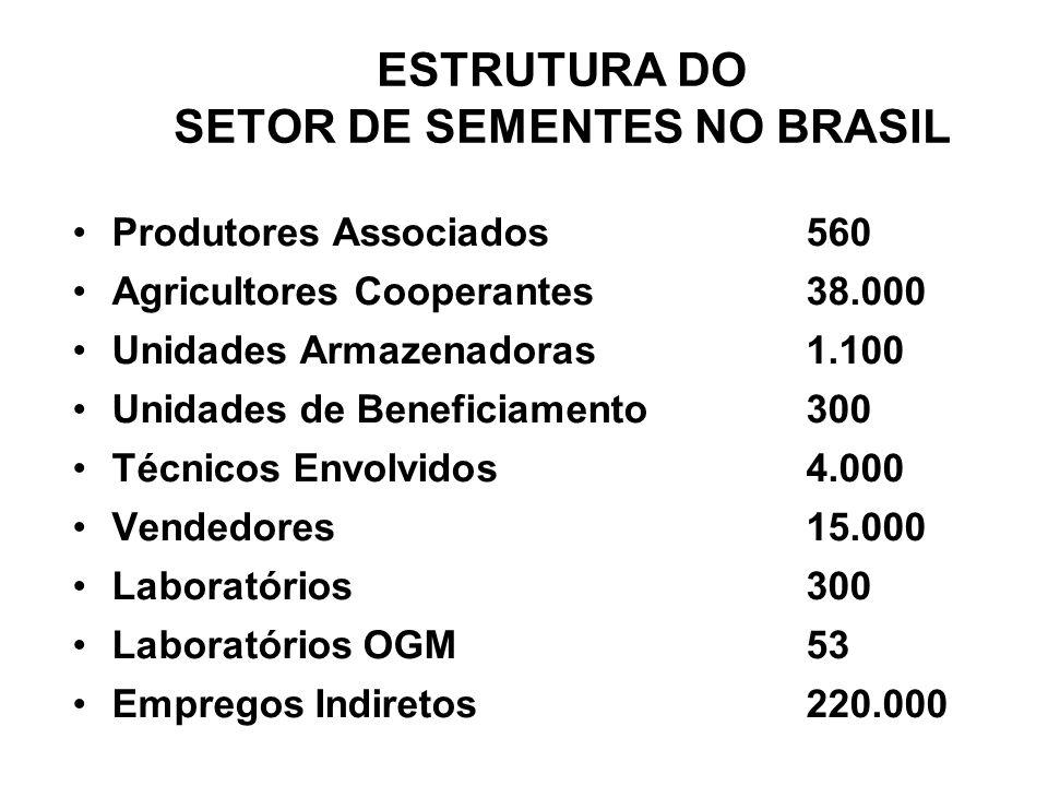 ESTRUTURA DO SETOR DE SEMENTES NO BRASIL