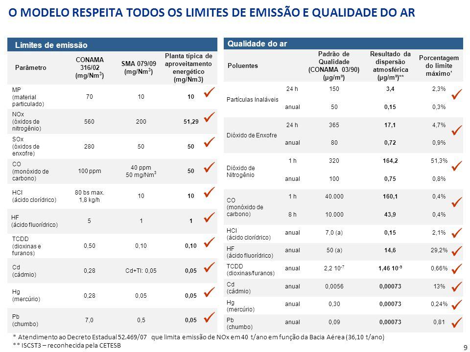 O APROVEITAMENTO ENERGÉTICO REDUZ AS EMISSÕES DE POLUENTES
