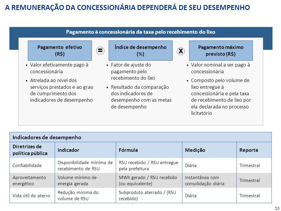 O DESEMPENHO SERÁ AUDITADO POR UM VERIFICADOR INDEPENDENTE