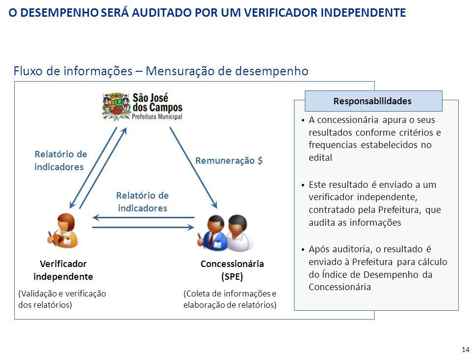 A INCIATIVA ESTÁ ALINHADA COM A PNRS E DEPENDE DE AUTORIZAÇÃO LEGISLATIVA