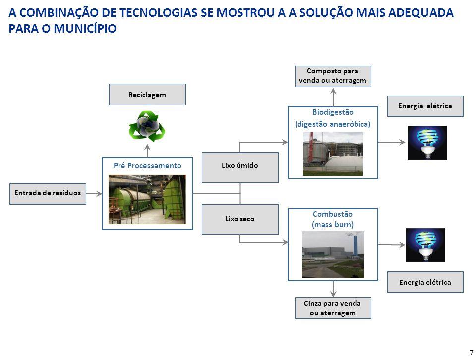 Sistema de Aproveitamento Energético