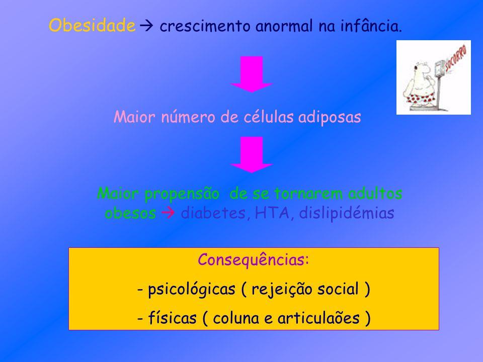 Obesidade  crescimento anormal na infância.