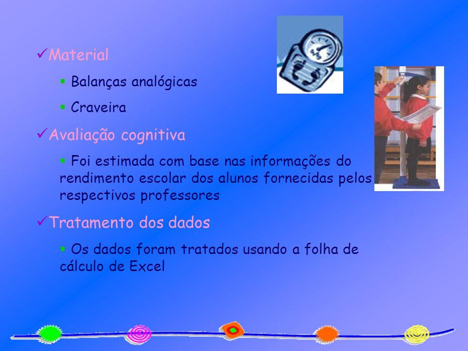 Material Avaliação cognitiva Tratamento dos dados Balanças analógicas
