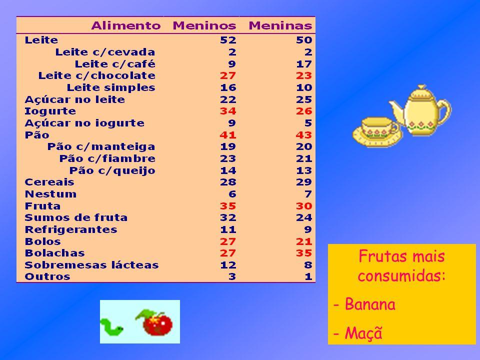 Frutas mais consumidas: