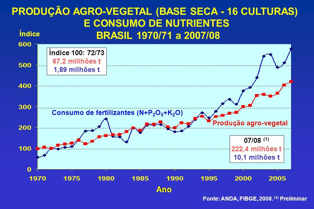 PRODUÇÃO AGRO-VEGETAL (BASE SECA - 16 CULTURAS)