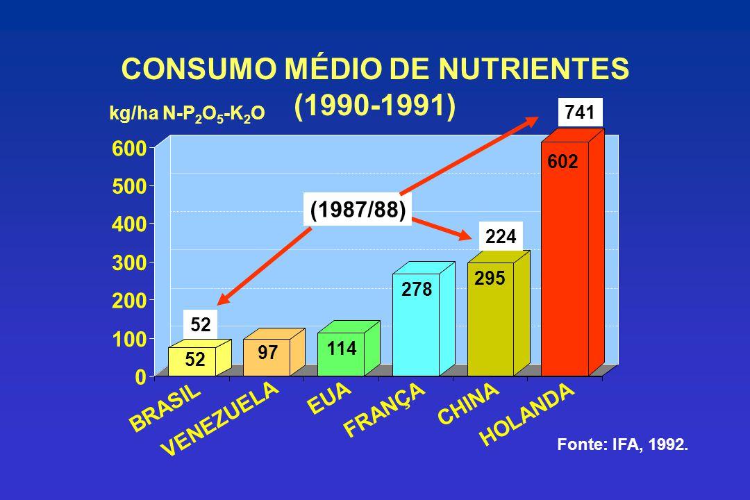 CONSUMO MÉDIO DE NUTRIENTES (1990-1991)