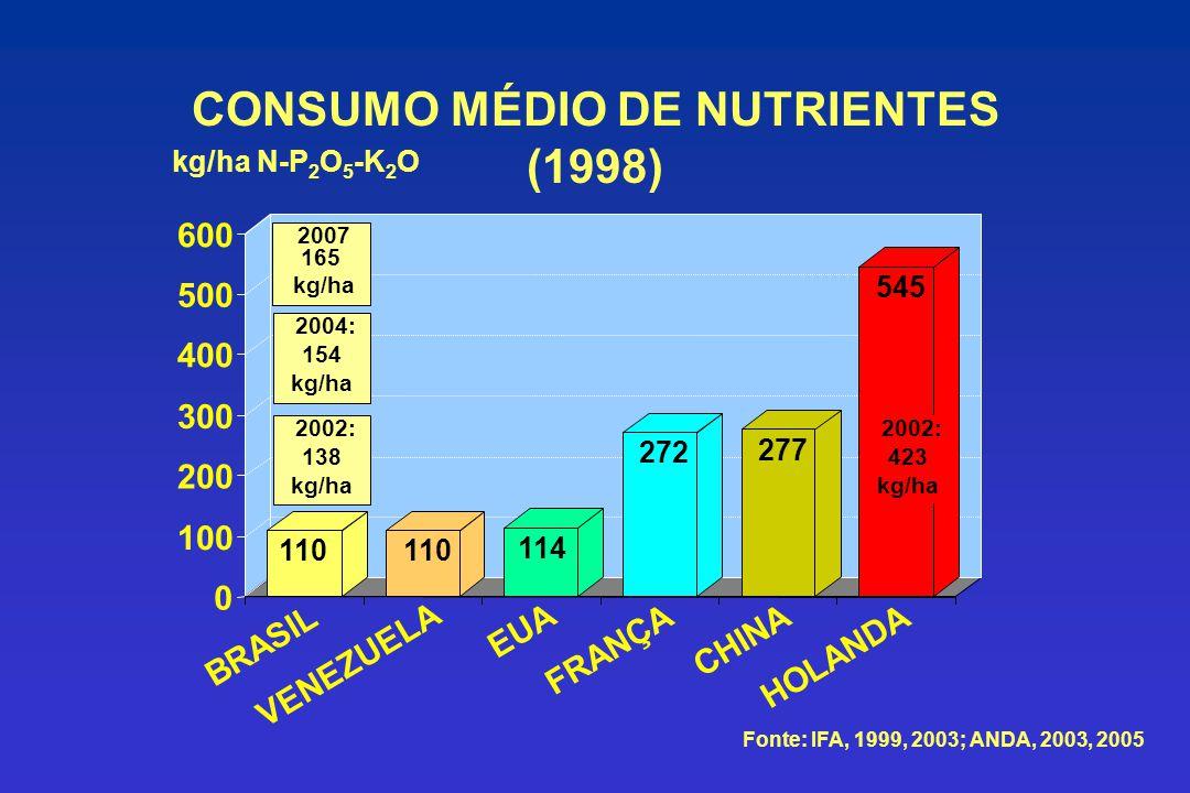 CONSUMO MÉDIO DE NUTRIENTES (1998)