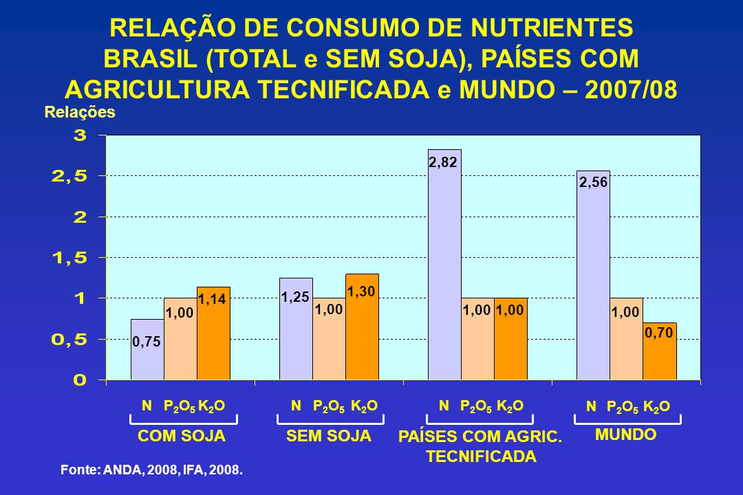 RELAÇÃO DE CONSUMO DE NUTRIENTES BRASIL (TOTAL e SEM SOJA), PAÍSES COM AGRICULTURA TECNIFICADA e MUNDO – 2007/08