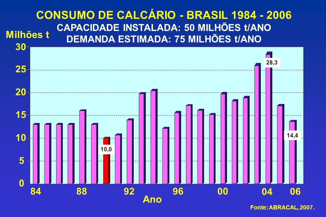CONSUMO DE CALCÁRIO - BRASIL 1984 - 2006 CAPACIDADE INSTALADA: 50 MILHÕES t/ANO DEMANDA ESTIMADA: 75 MILHÕES t/ANO