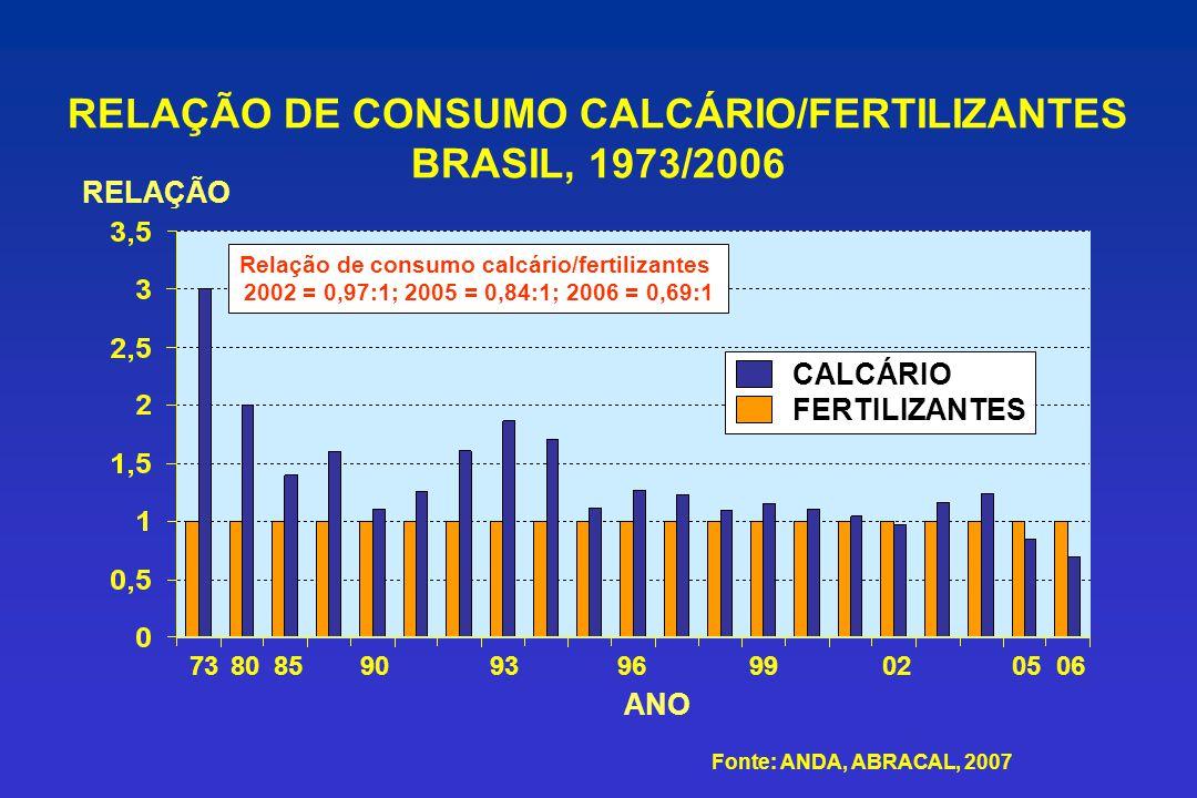 RELAÇÃO DE CONSUMO CALCÁRIO/FERTILIZANTES BRASIL, 1973/2006