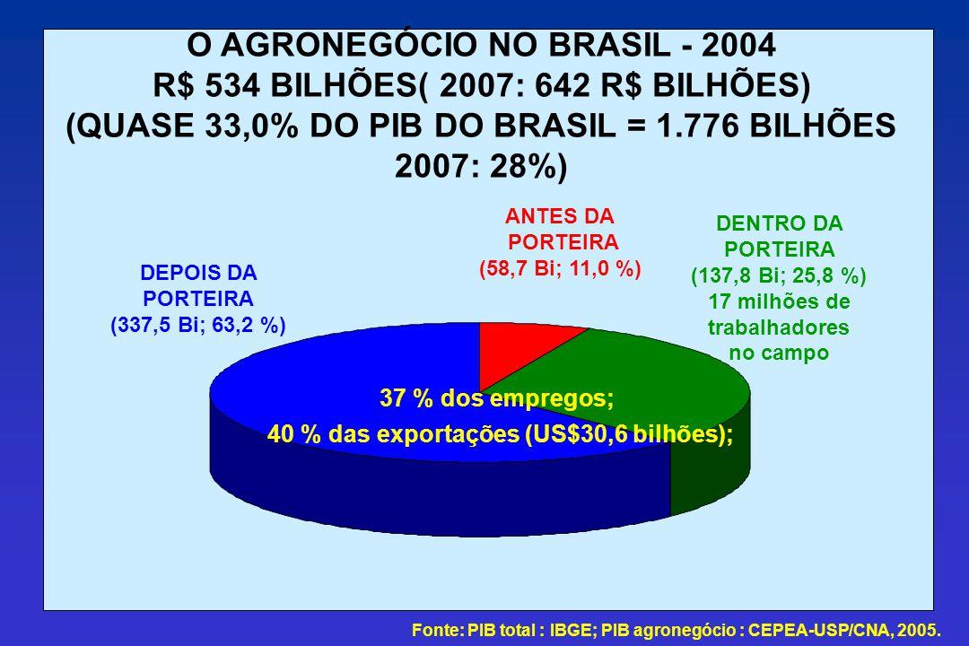 O AGRONEGÓCIO NO BRASIL - 2004 R$ 534 BILHÕES( 2007: 642 R$ BILHÕES)