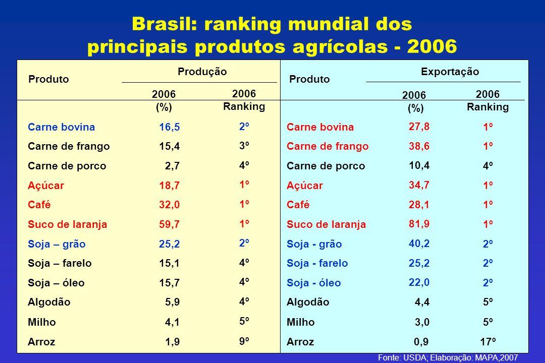 Brasil: ranking mundial dos principais produtos agrícolas - 2006