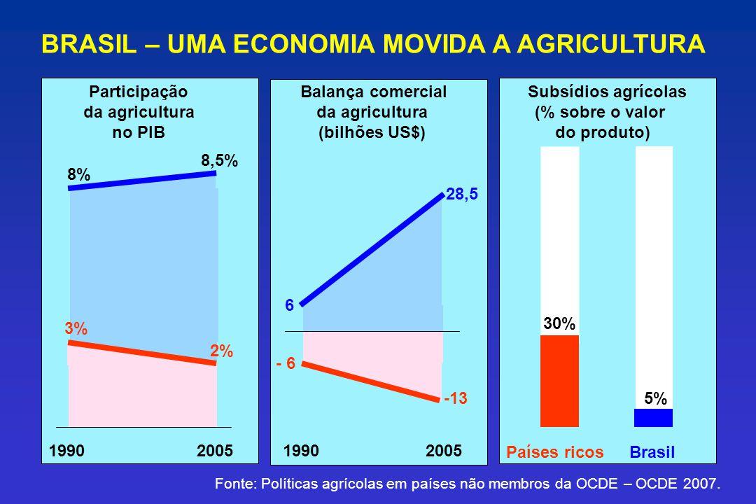 BRASIL – UMA ECONOMIA MOVIDA A AGRICULTURA