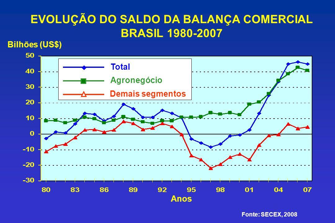 EVOLUÇÃO DO SALDO DA BALANÇA COMERCIAL