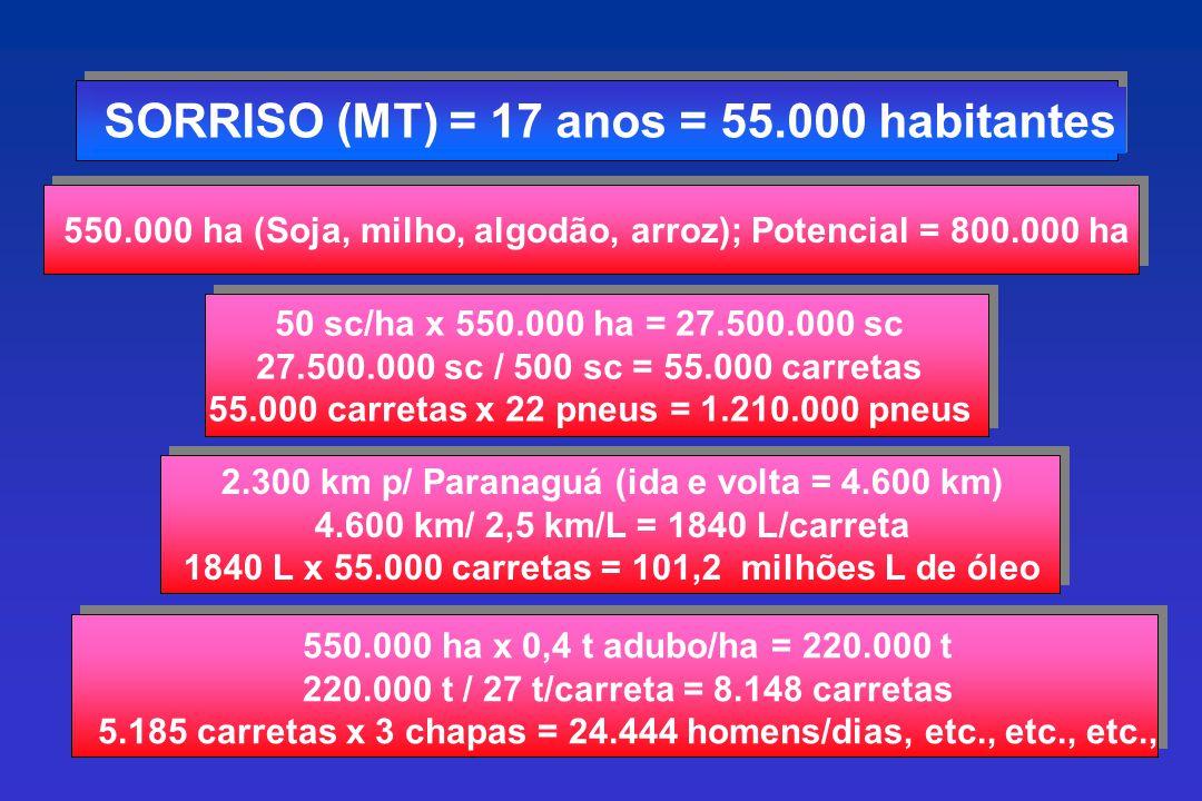 SORRISO (MT) = 17 anos = 55.000 habitantes