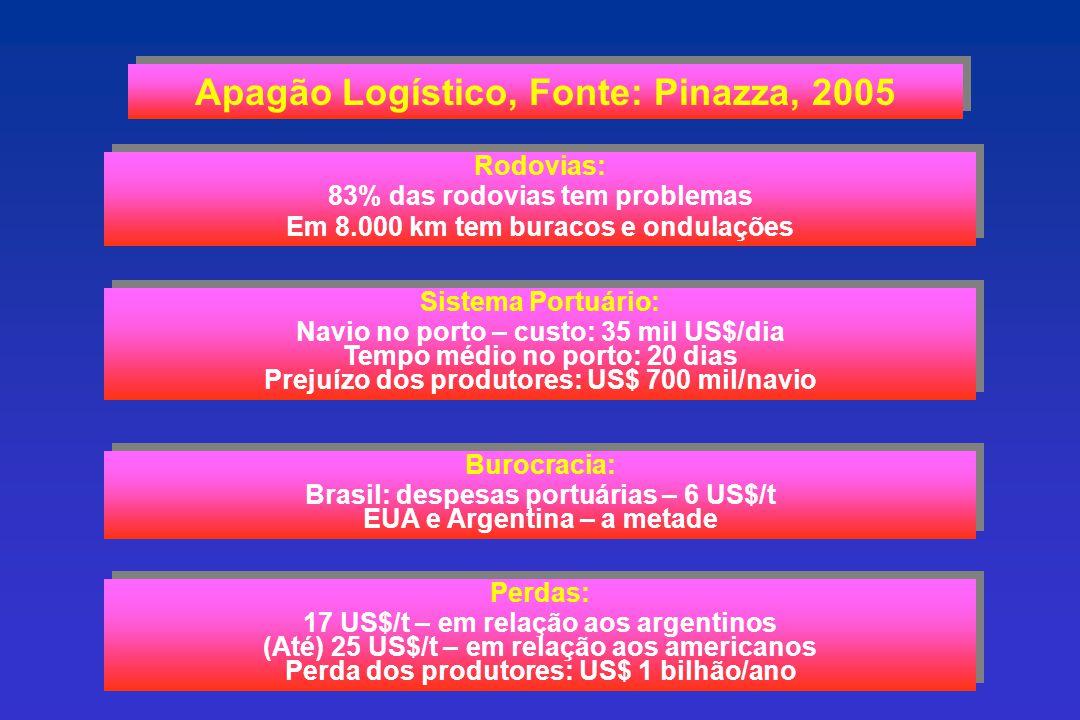Apagão Logístico, Fonte: Pinazza, 2005