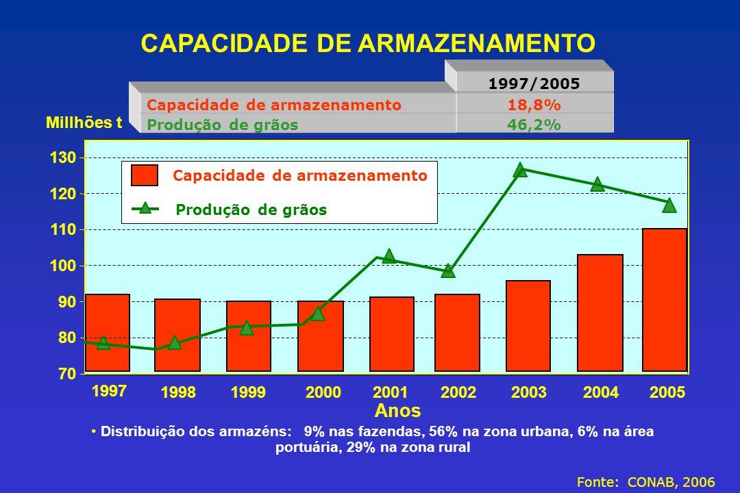 CAPACIDADE DE ARMAZENAMENTO