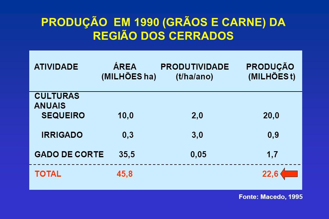 PRODUÇÃO EM 1990 (GRÃOS E CARNE) DA REGIÃO DOS CERRADOS