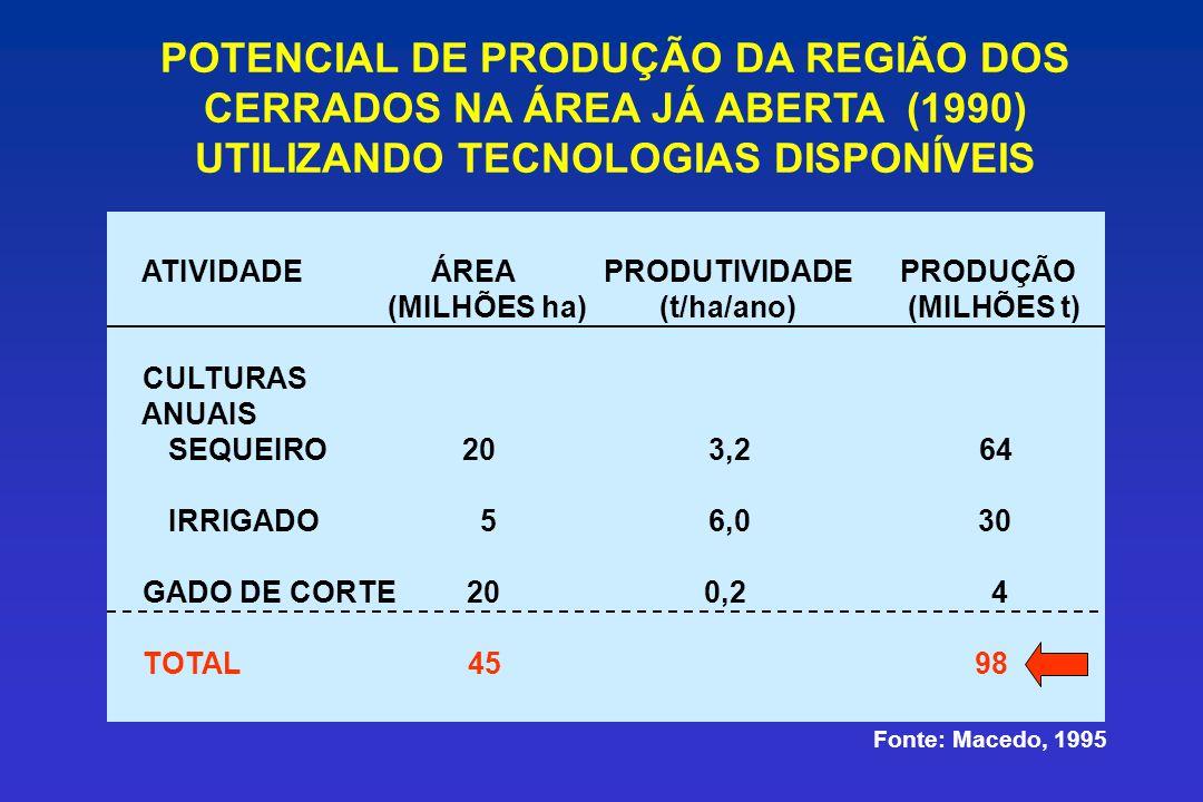 POTENCIAL DE PRODUÇÃO DA REGIÃO DOS CERRADOS NA ÁREA JÁ ABERTA (1990) UTILIZANDO TECNOLOGIAS DISPONÍVEIS