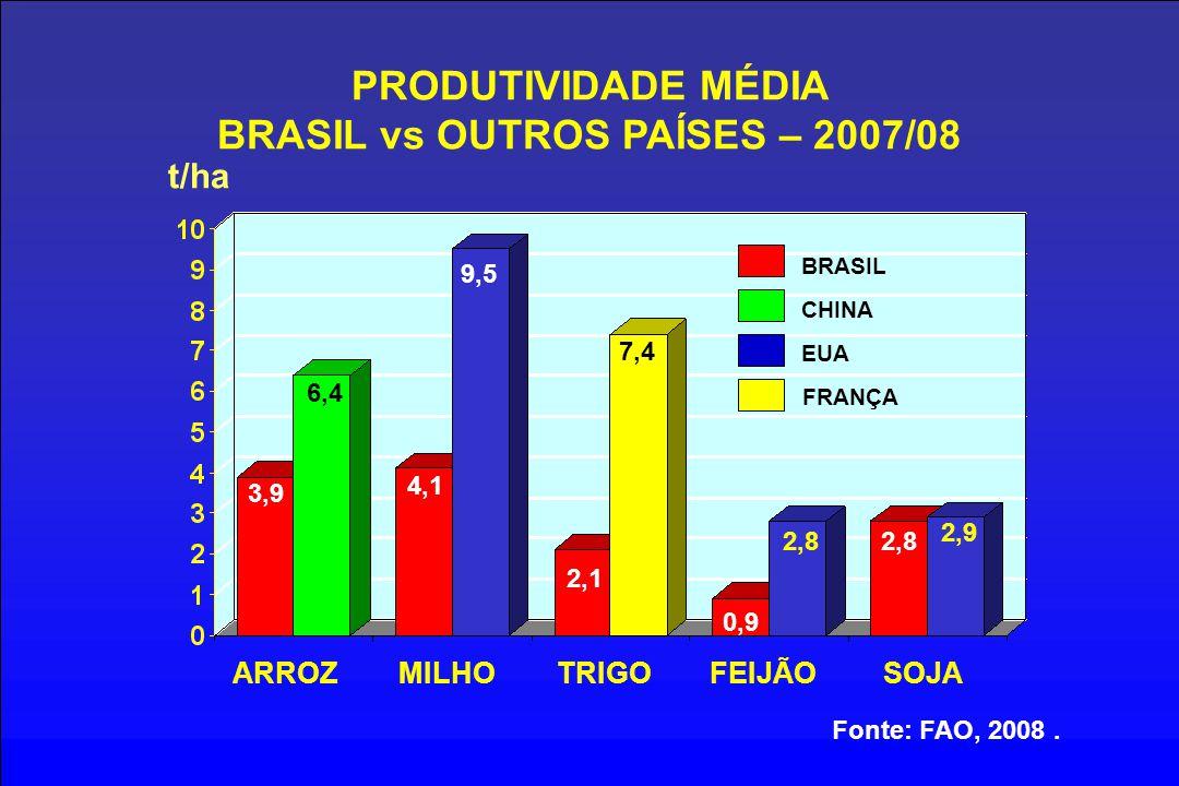 PRODUTIVIDADE MÉDIA BRASIL vs OUTROS PAÍSES – 2007/08