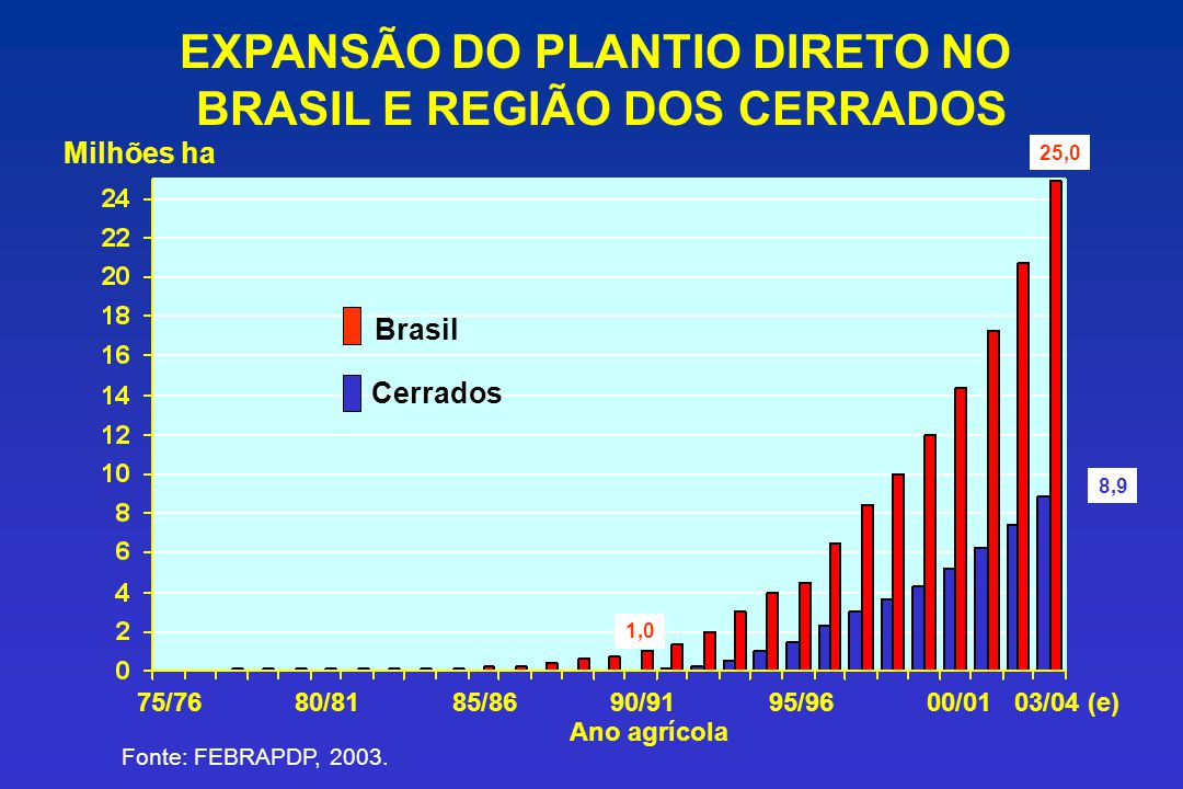 EXPANSÃO DO PLANTIO DIRETO NO BRASIL E REGIÃO DOS CERRADOS