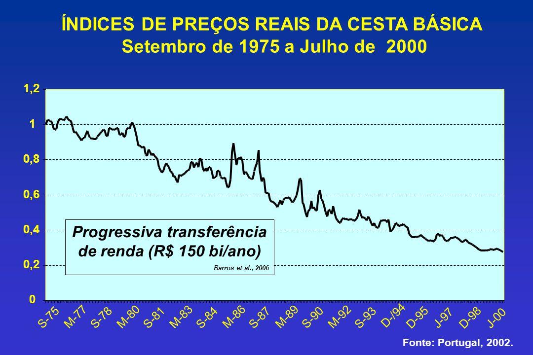 ÍNDICES DE PREÇOS REAIS DA CESTA BÁSICA